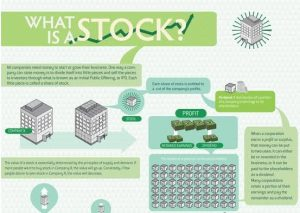How to Invest Successfully in the Nigerian Stock Market